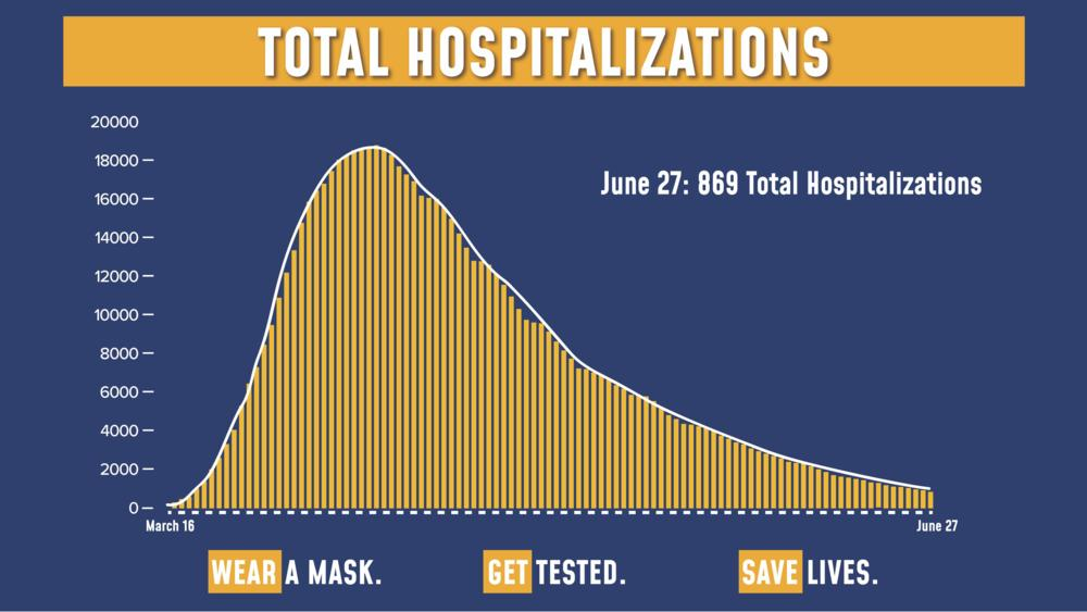 New York Announces Lowest Number Of Hospitalizations During The Coronavirus Pandemic
